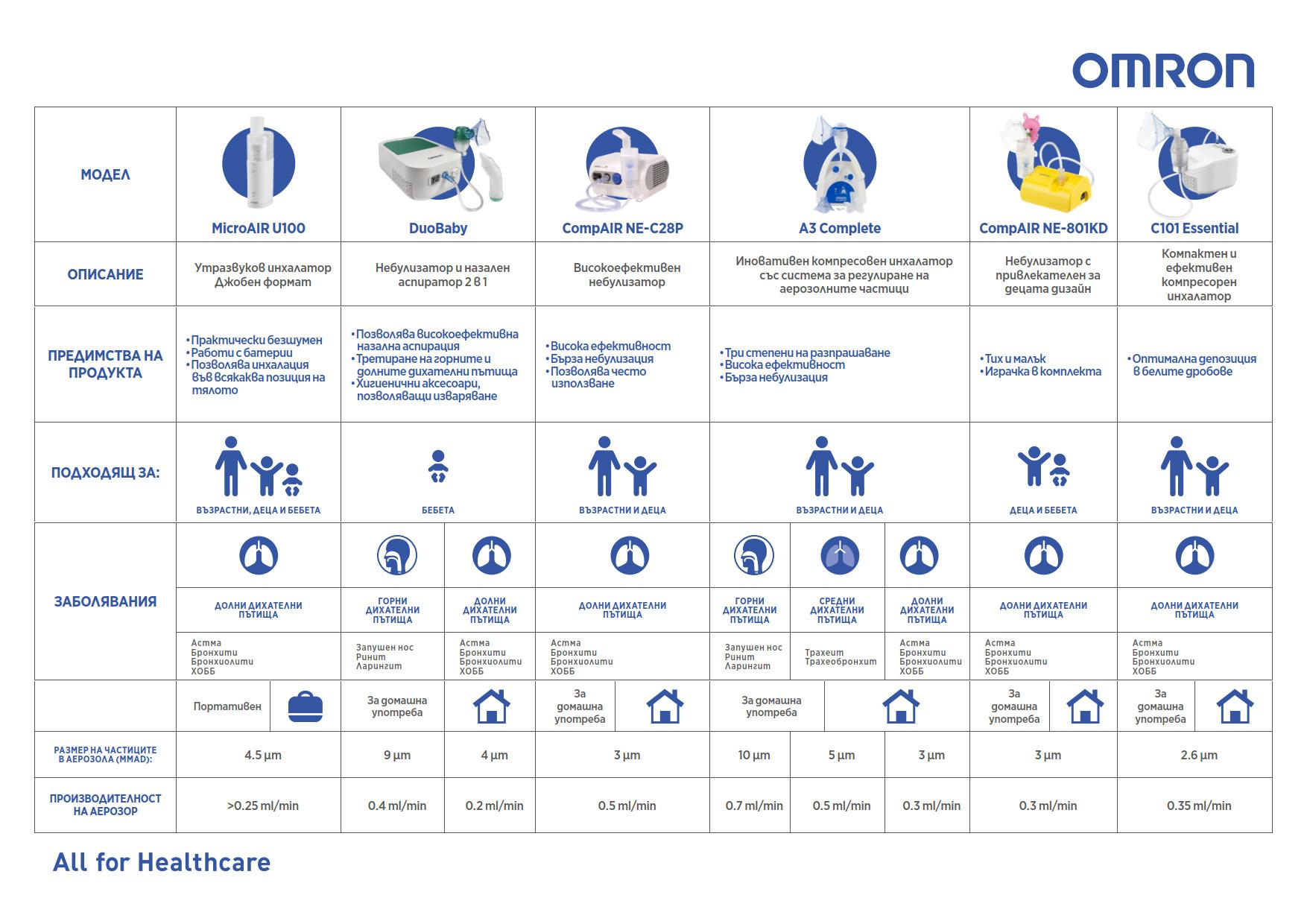 Омрон Таблица - Видове инхалатори, предимства, предназначение